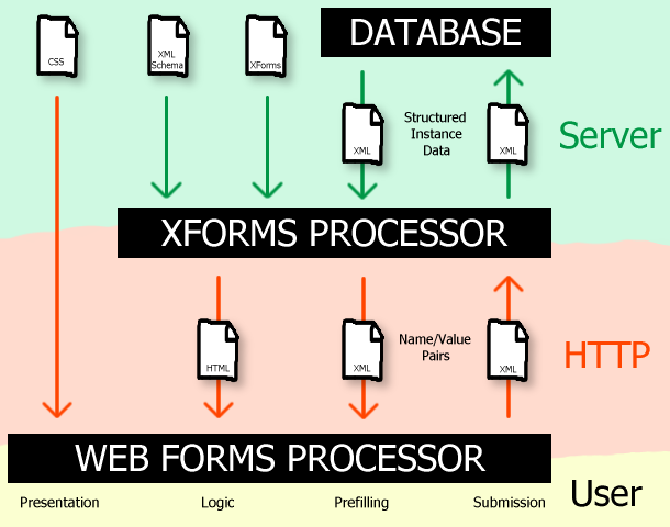Web Forms 20